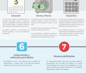 Infografia 10 puntos clave del contrato de alquiler de plazas de garaje